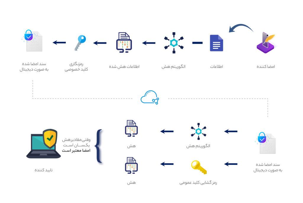 پشت پرده تولید امضای دیجیتال